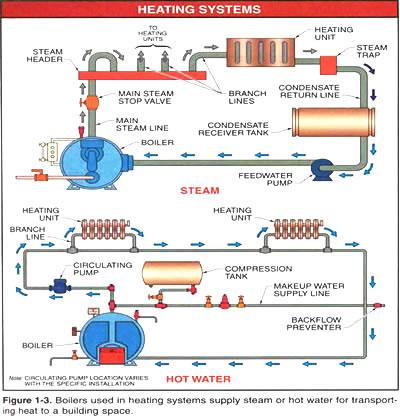 Steam Boiler: Youtube Steam Boiler Operation